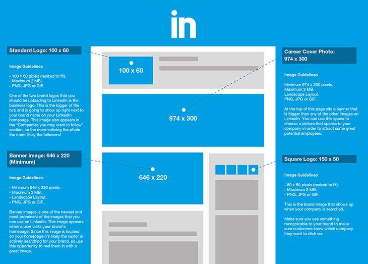 2016 Social Media Image Dimensions Size Guide Phancybox Digital Agency W Internet Marketing Strategy Social Media Image Dimensions Social Media Images Sizes