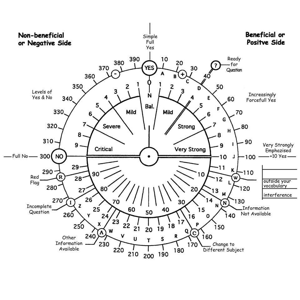Dowsing Interdimensional Cooperation Crystal Life Dowsing Chart Dowsing Pendulum Dowsing