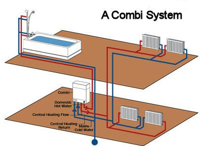 Should I Replace My Conventional Boiler with a Combi Boiler http ...