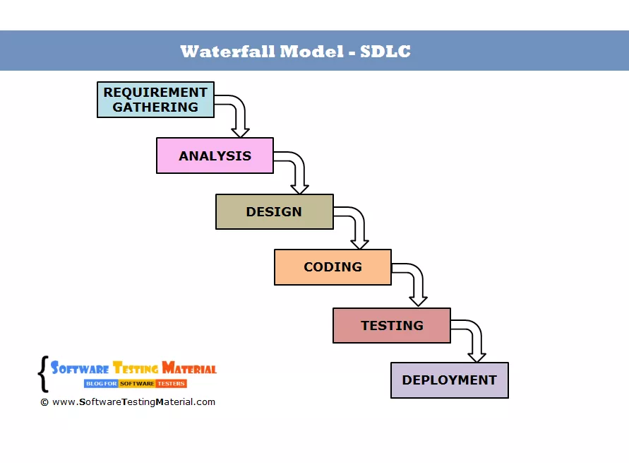 Everything You Need To Know About Using The Waterfall Methodology Systems Development Life Cycle Development Life Cycle Software Design