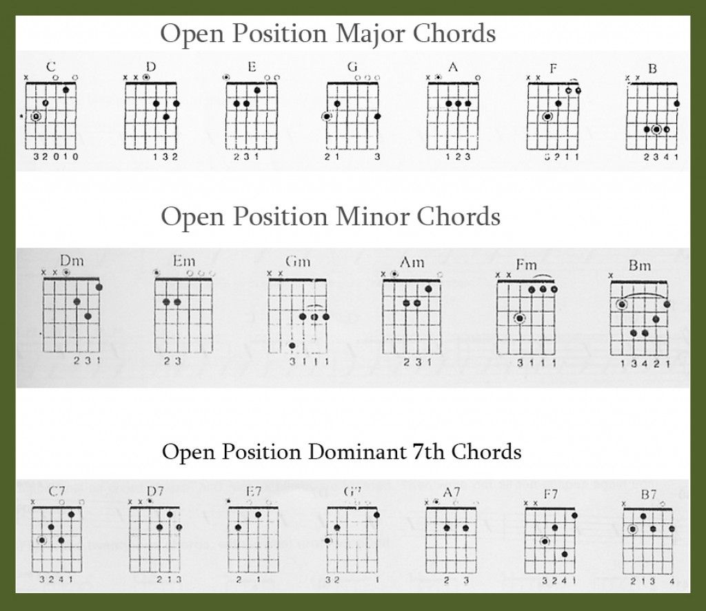 Learn Guitar Beginners Chords Tips For Playing Guitars And