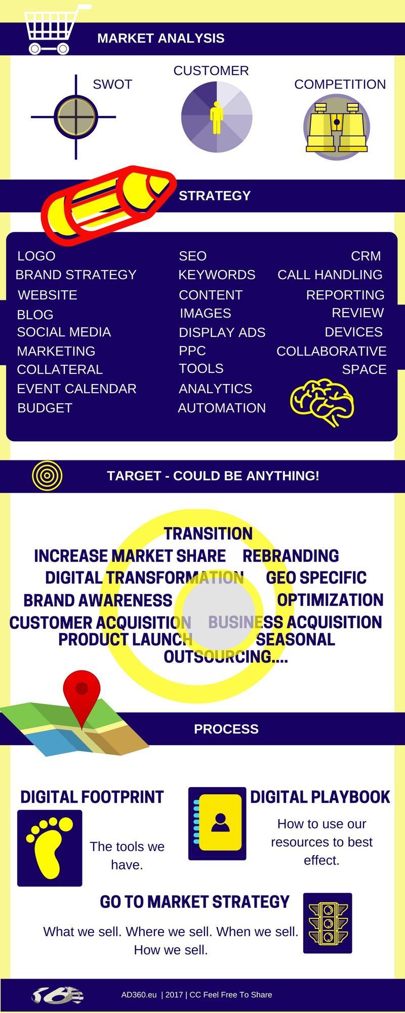 Ad360 Advanced Digital Strategy Ad360 Digital Strategy