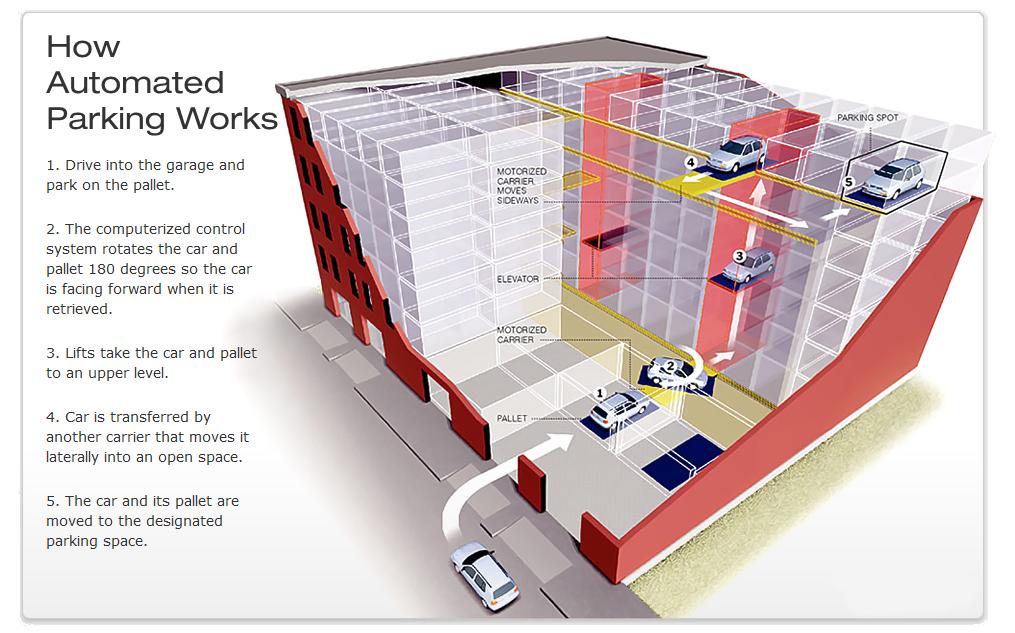 How Robotic Parking Works Parking Design Mall Design Garage Plans