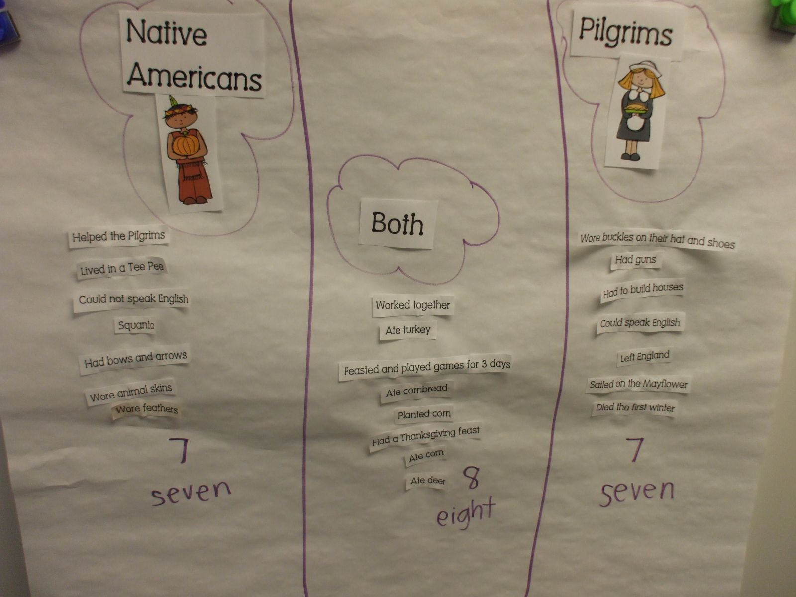 Simple Math Activity During Centers Venn Diagram Spelling
