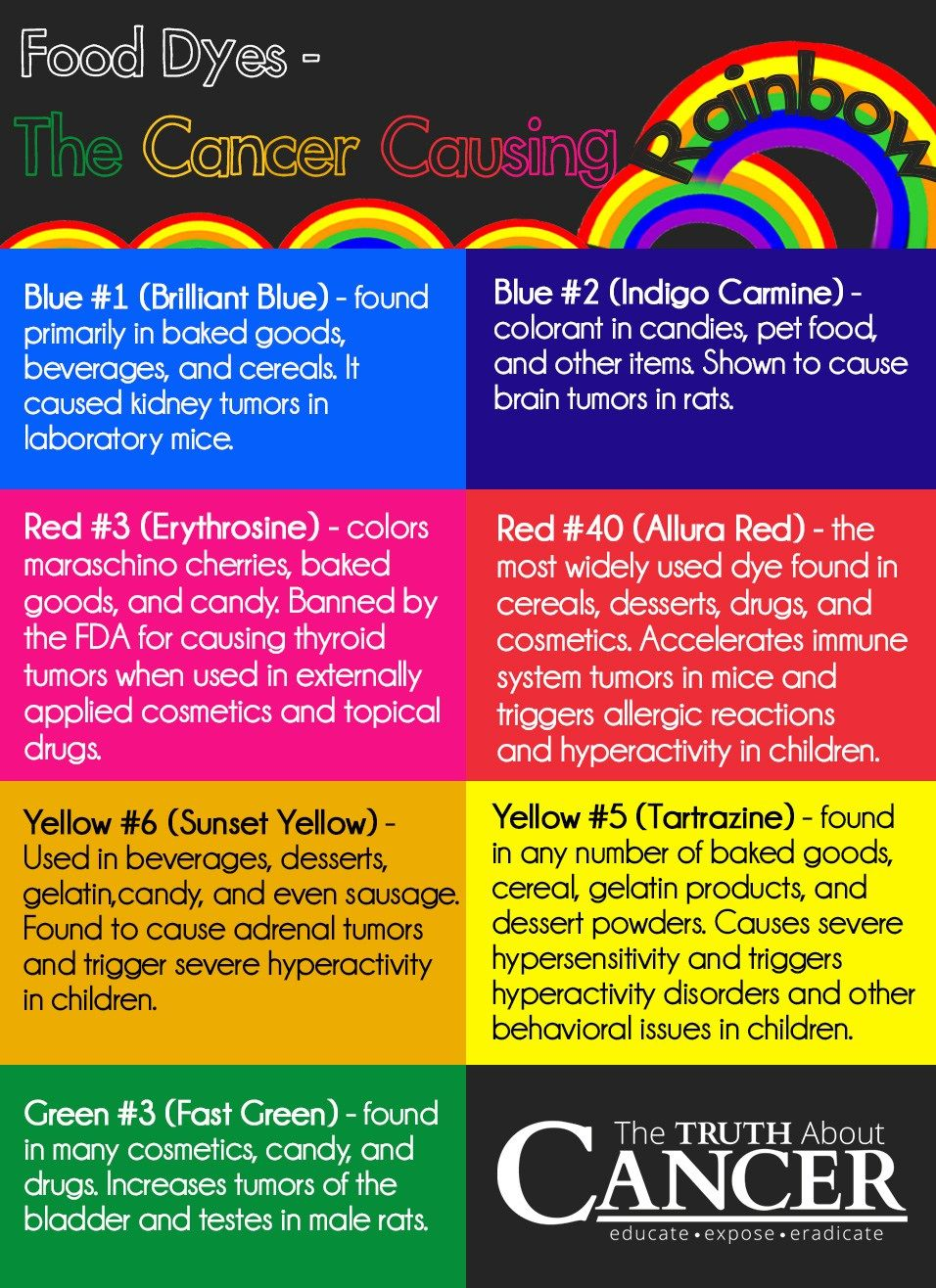 The Truth about Food Dye and Cancer | health | Pinterest | Food dye ...