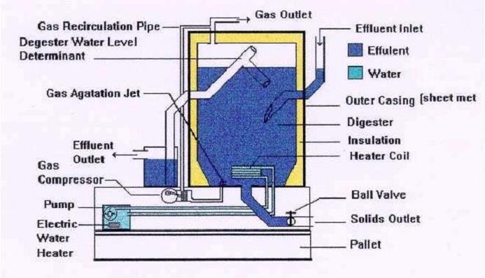 biogas digester | Basic Anaerobic Digester ( PDF) ~ Biogas