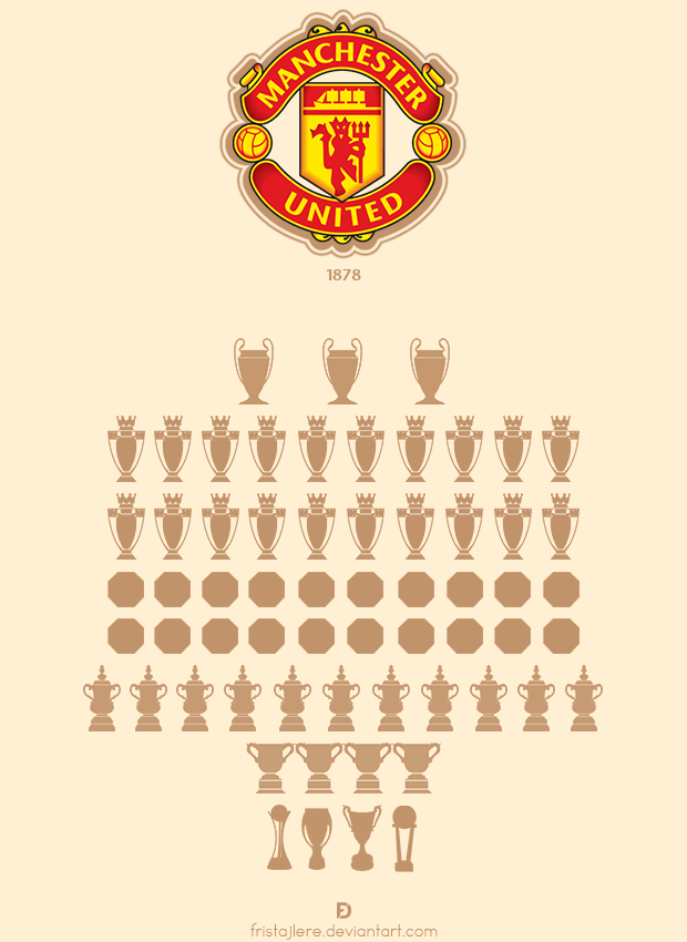 How many trophies has Manchester United FC won?