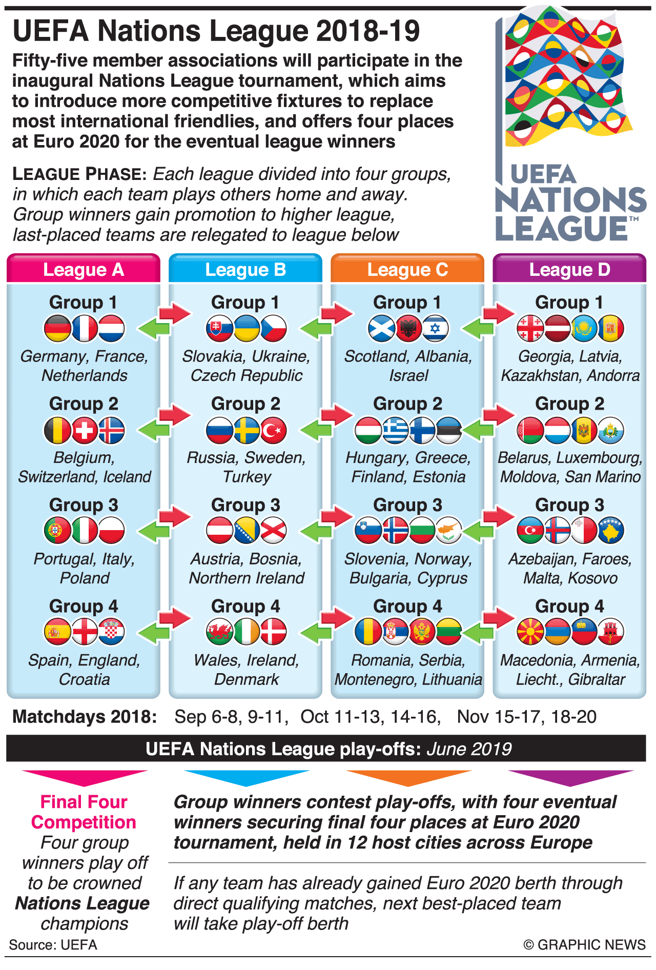 Futbol Liga Chempionov Uefa 2018 19 Infografika League National Infographic