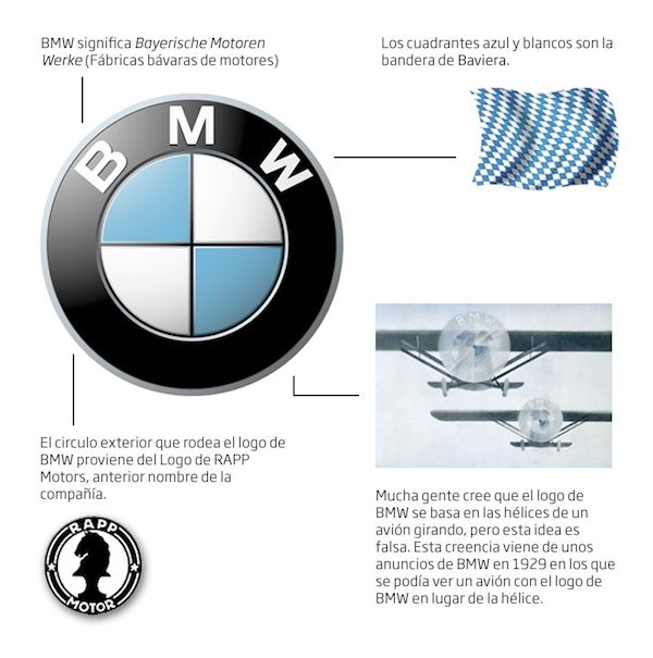Historia Logo Bmw Cars Pinterest Bmw Cars And Concept Cars