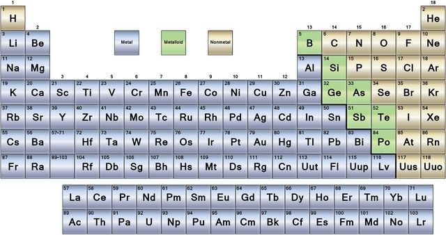 The Periodic Table Is Made Up Of Metals Nonmetals And Metalloids Periodic Table Metals Nonmetals Metalloids Physical Science