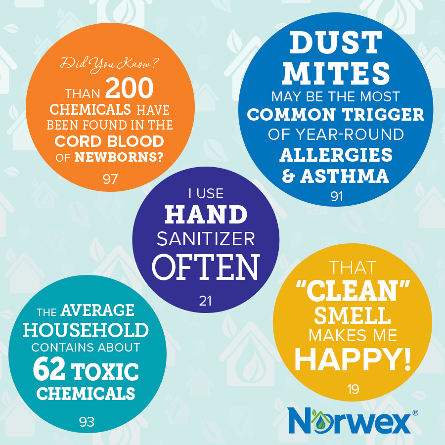 With Norwex, you can be confident you're never breathing