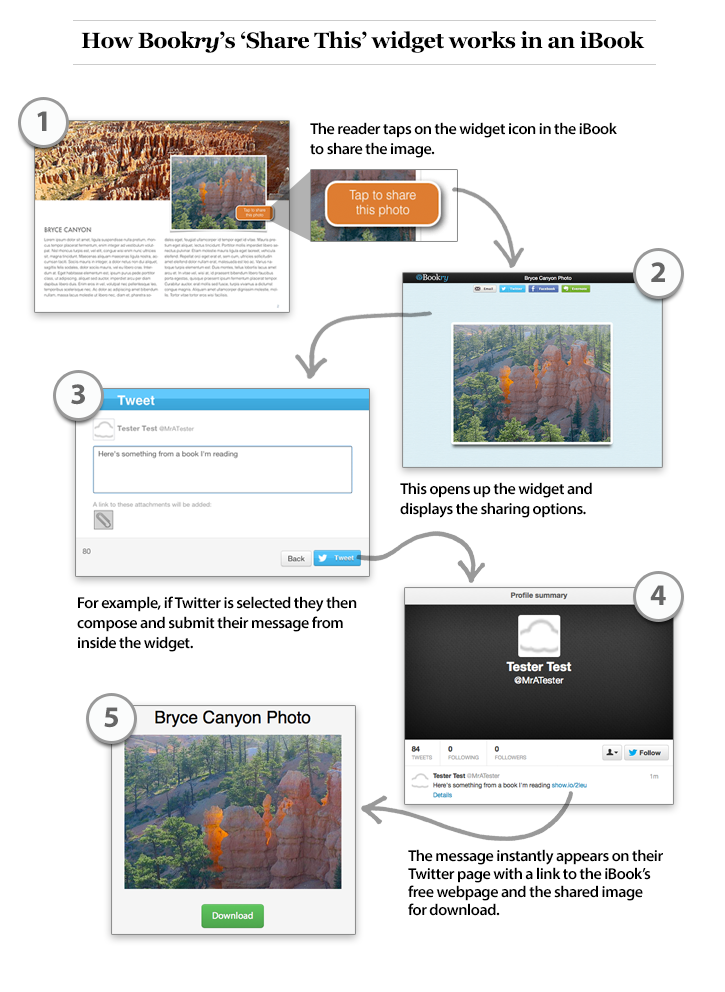 Diagram showing how to send a Tweet from an iBook with our