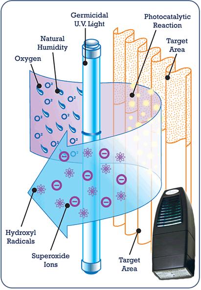 Photo Catalytic Air Purifier Air Purifier