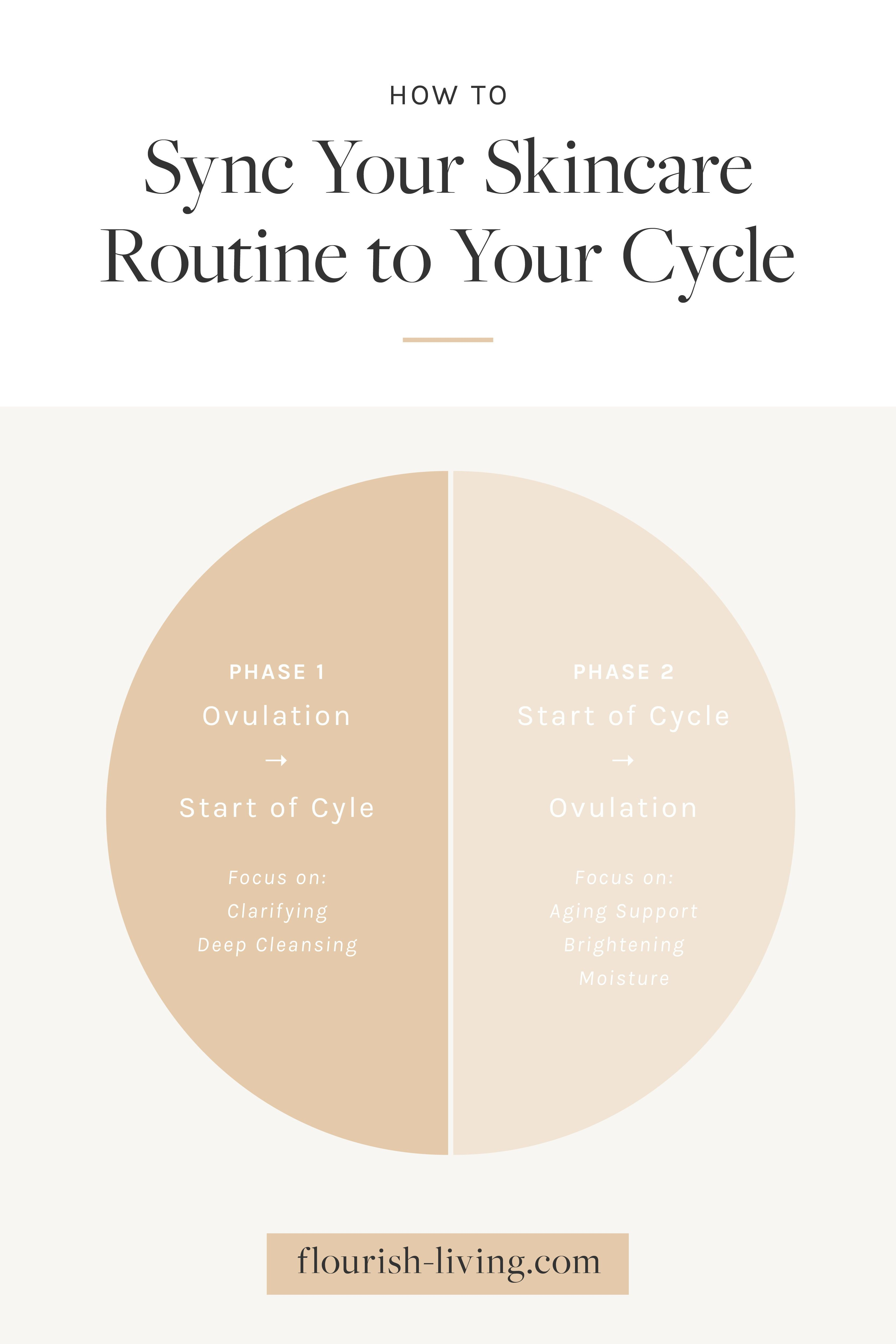 How To Sync Your Skincare Routine To Your Cycle Flourish Skin Care Routine Skin Care Skin Care Quiz