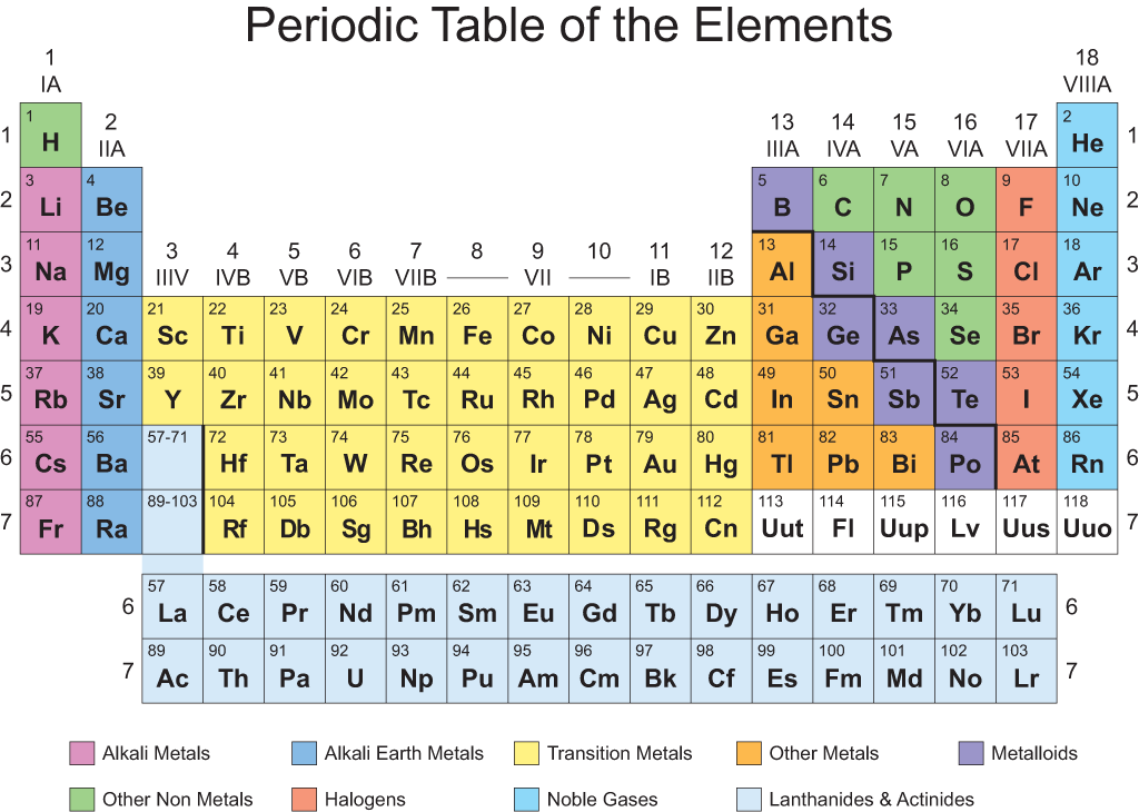 periodic table PDF download Periodic table, Periodic
