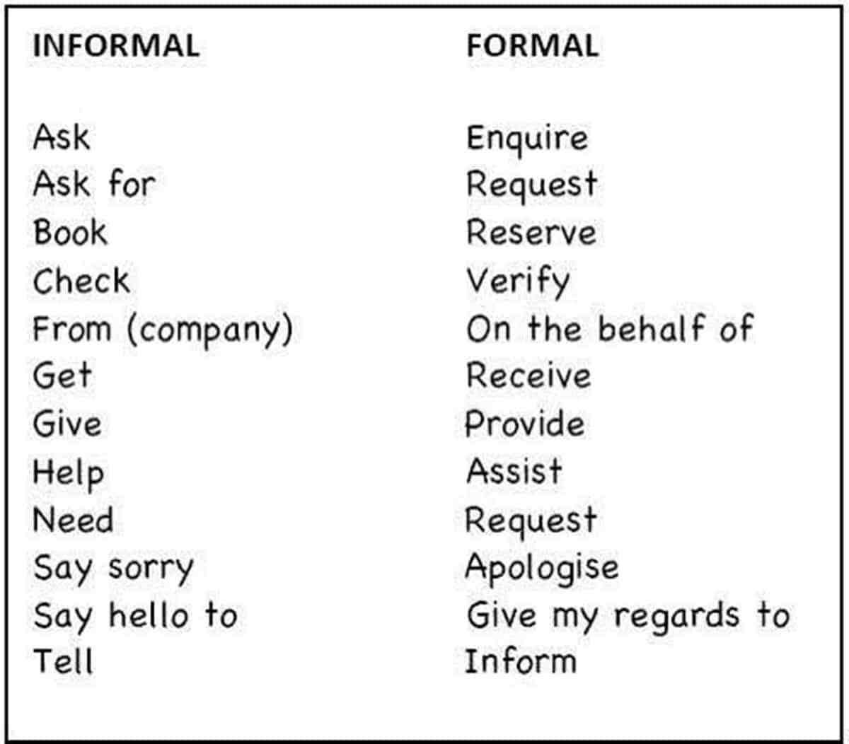 Formal And Informal English Language Formal And English