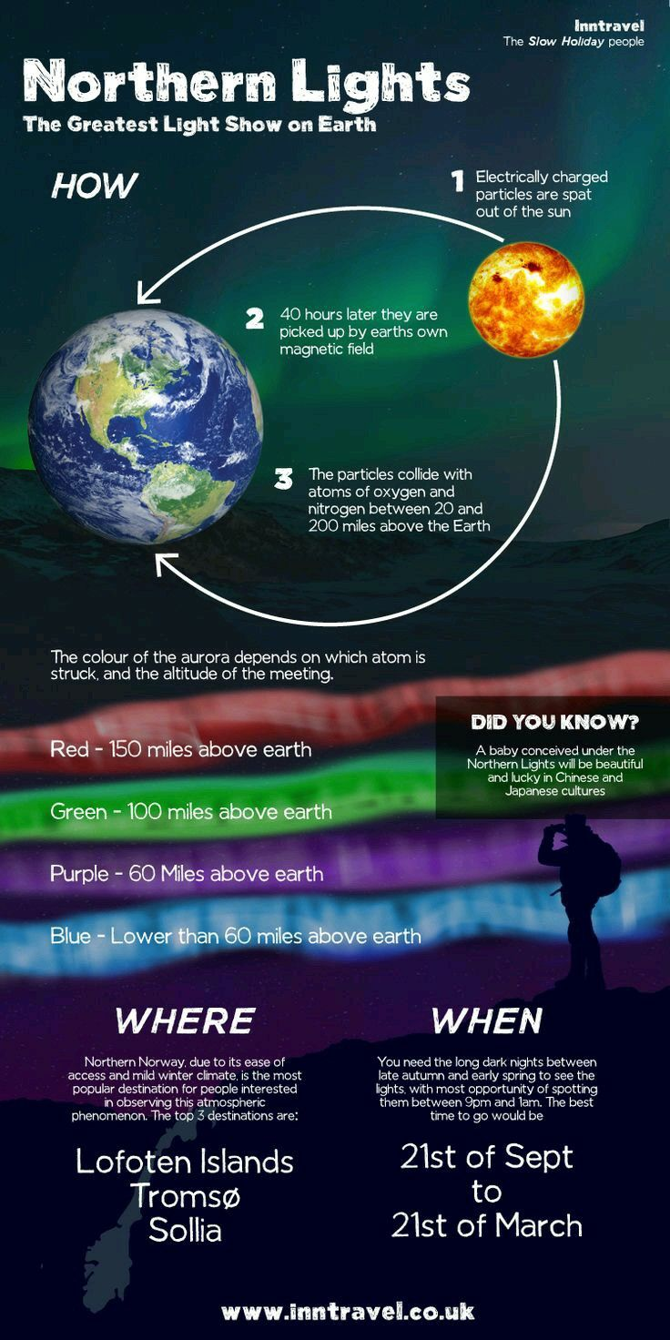 Northern lights how they work, why they have different