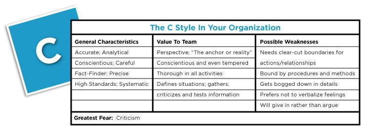 type c personality test