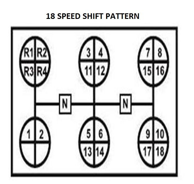 Pin on Shifting Pattern