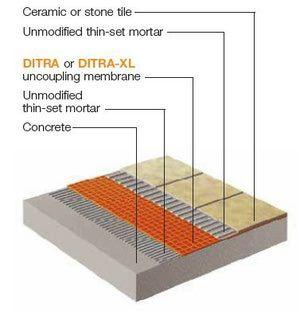 Can You Install Tile Over Concrete Concrete Floors Concrete Installation Concrete