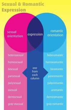 Demiromantic heterosexual family