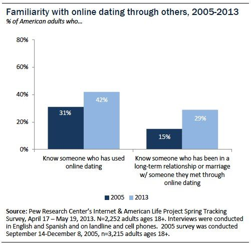 Online dating statistics america