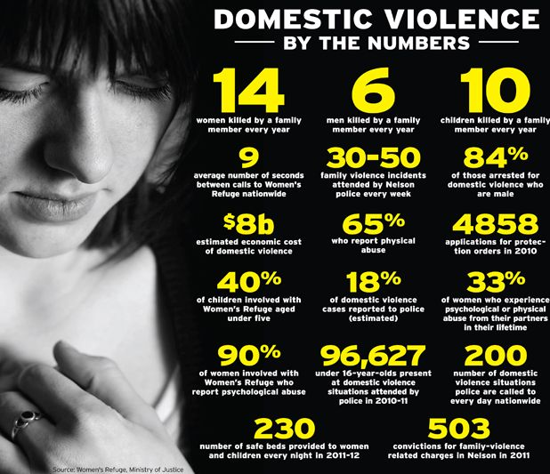 domestic violence articles - 618×533