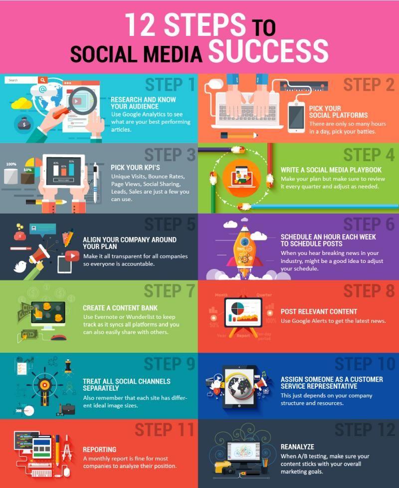 Una detallada infografía que nos muestra los doce pasos clave que debemos seguir para una adecuada estrategia que conduzca al éxito en las redes sociales.