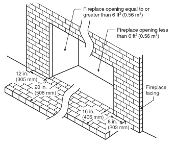 place hearth dimensions codes and industry