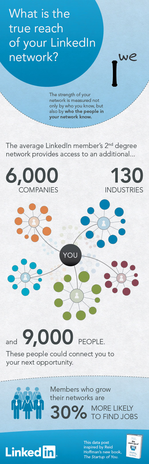 LinkedIn Blog » I to the We – What is the true reach of your LinkedIn Network?