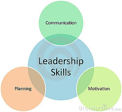 Leadership Skills Business Diagram Leadership Skills Leadership Skills