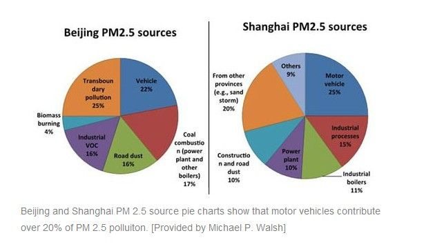 These pie charts show the PM 25 sources for the Chinese cities of