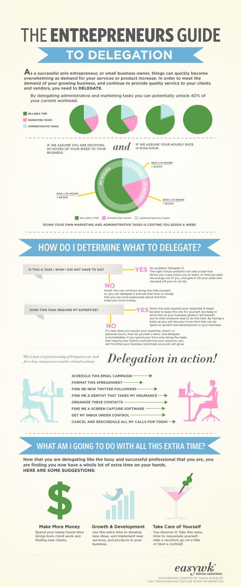 Guide For Entrepreneurs How To Effectively Delegate