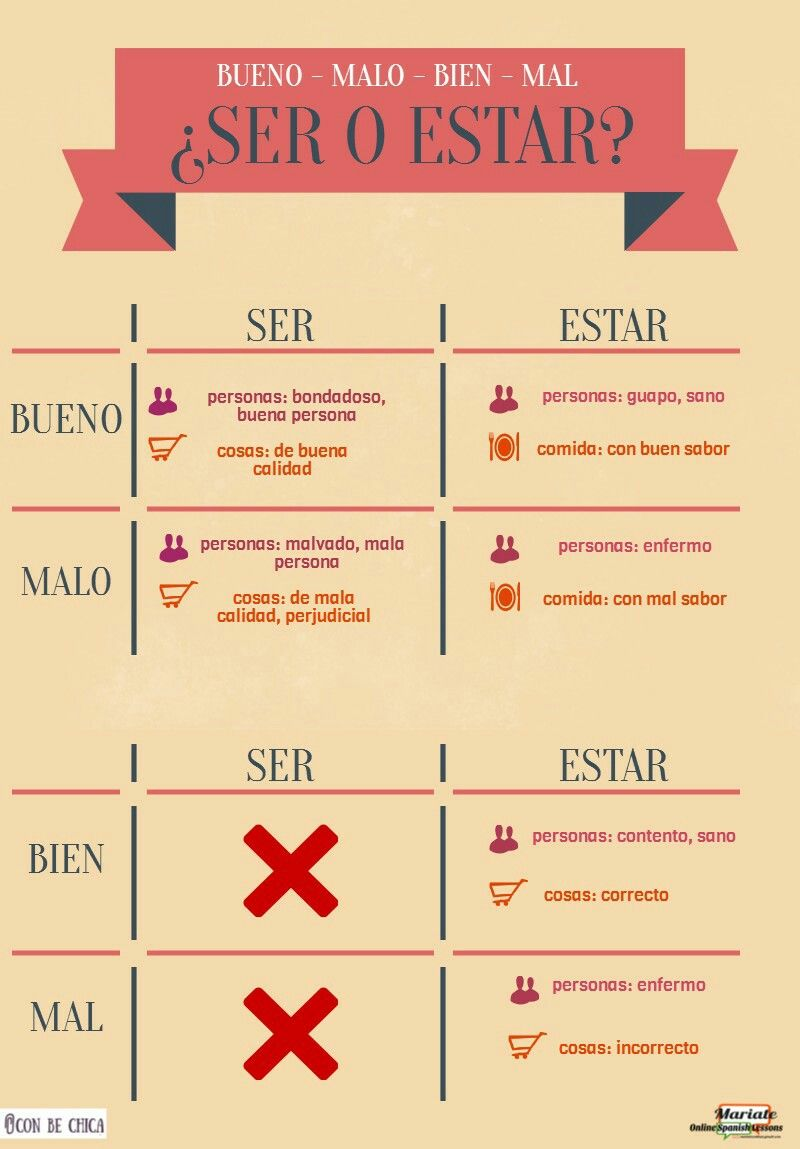 Ser o estar | MORFOLOGÍA | Pinterest | Spanish, Spanish lessons ...