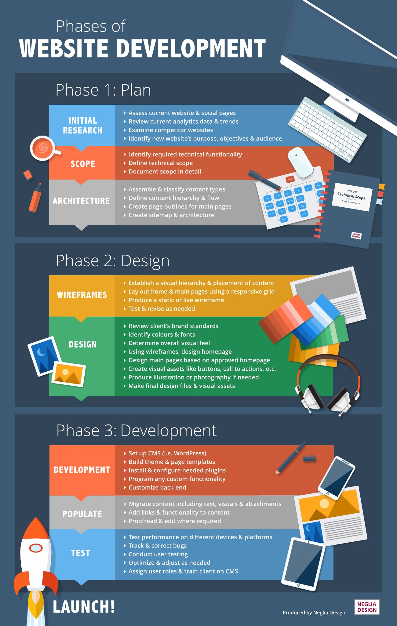 Website Development Info Graphic 2 In 2020 Web Development Design Website Development Process Web Design Tips