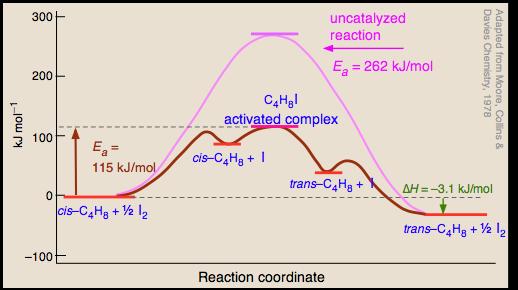 The Arrhenius Law Activation Energies Chemistry Computational