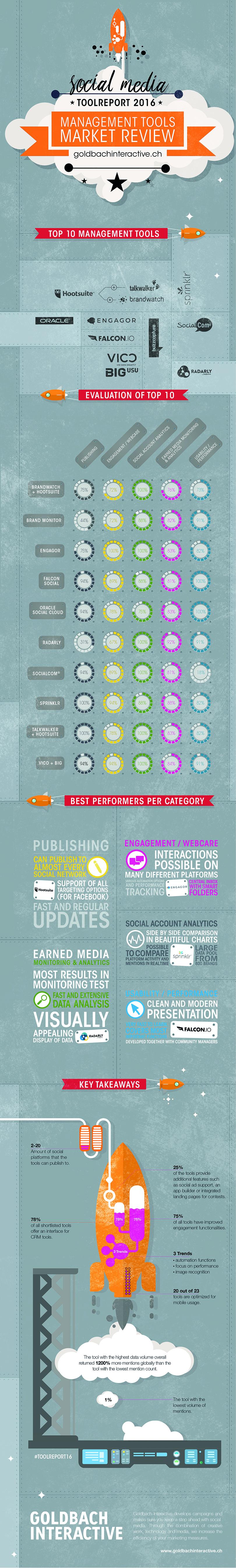 Infografik Goldbach Interactive Toolreport 2016 (Schwerpunkt: Social Media Management Tools)