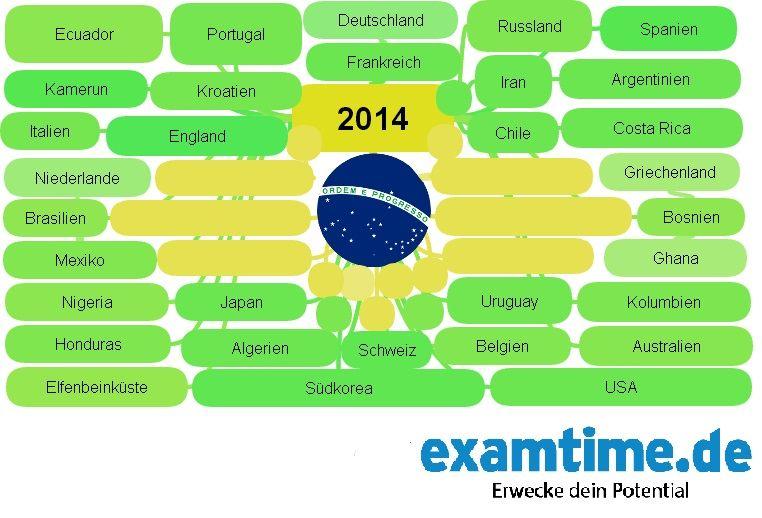 Fussball Wm 2014 Kreatives Lernen Portugal Spanien Deutschland