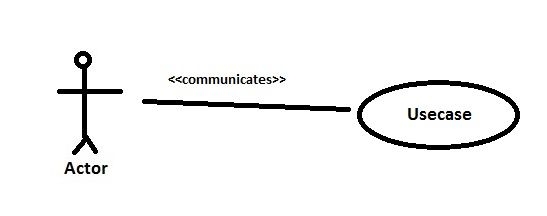 Communicates Relationship in Use Case Diagram | Use case ...