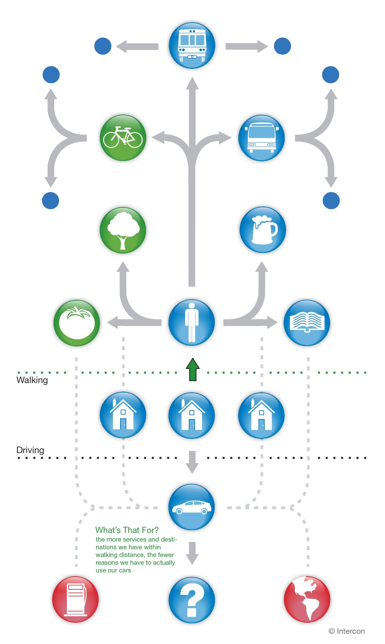Walkability and living sustainable cities urban design - Sustainable urban planning and design ...