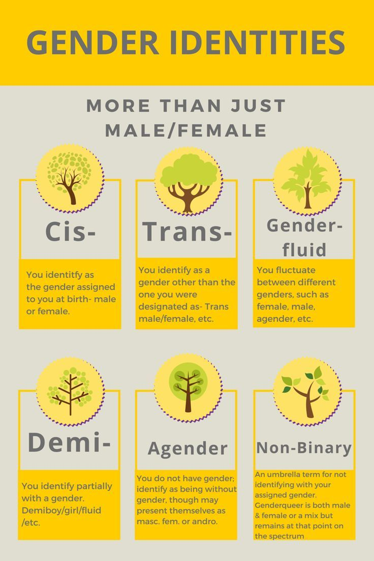 all sexuality terms