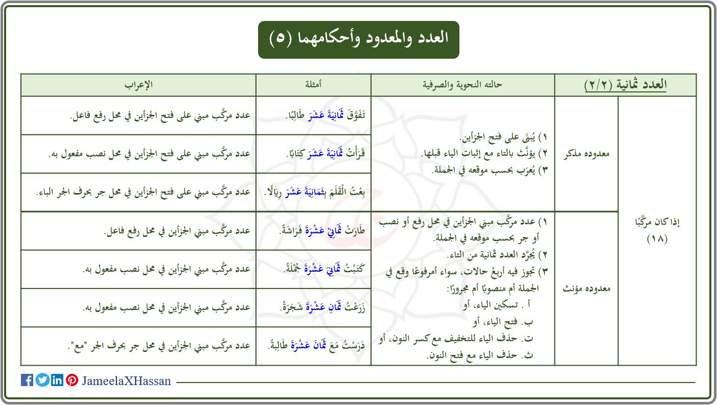العدد والمعدود وأحكامهما 5 Sms Language Language Sms