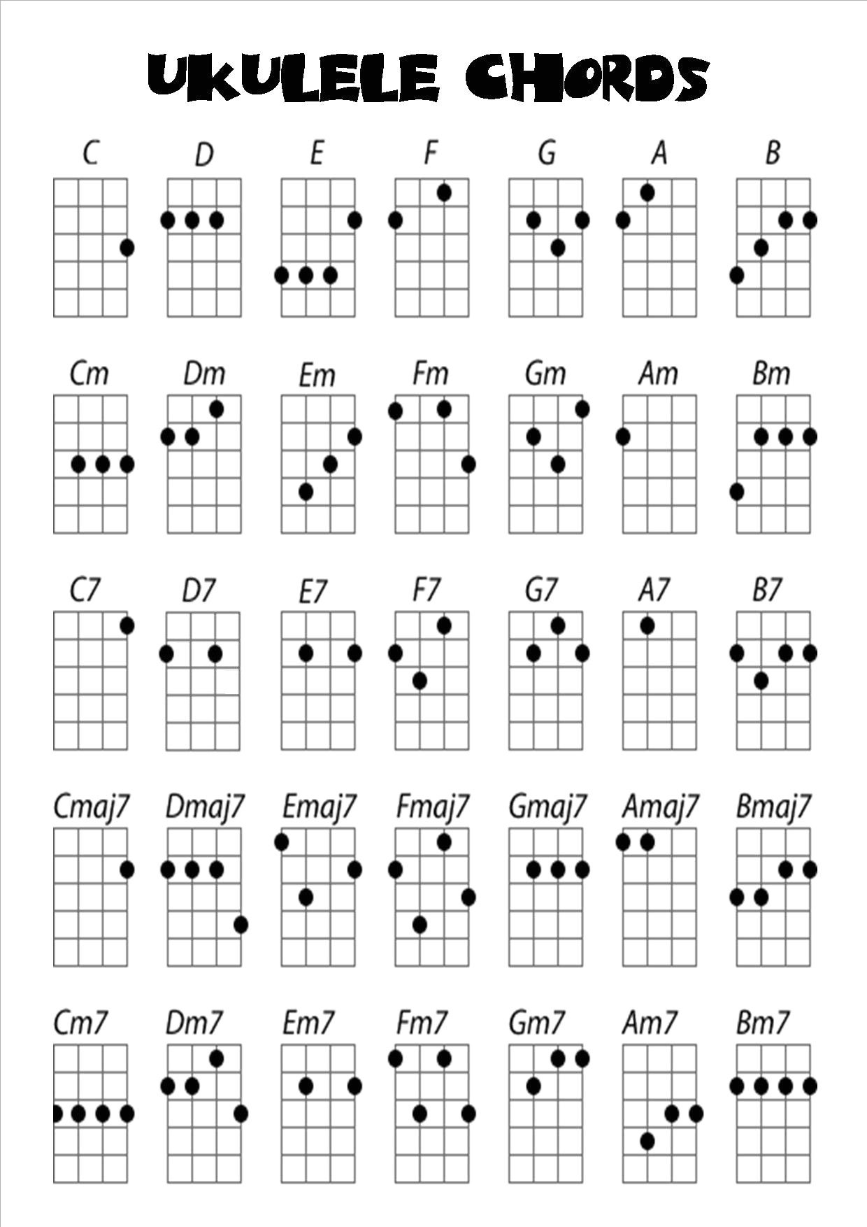 Image Result For Ukulele Chord Chart