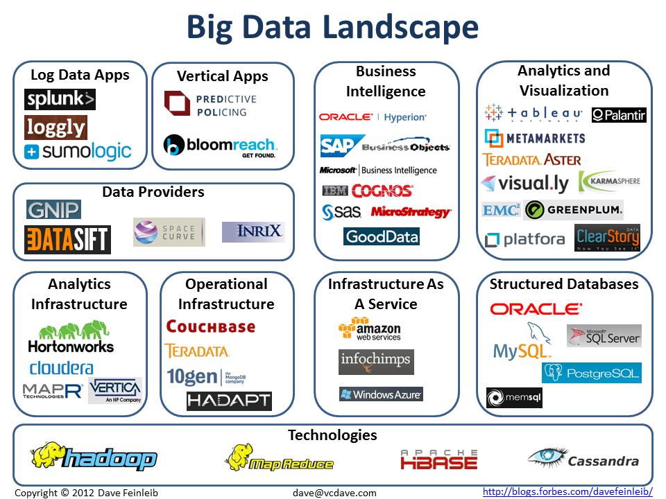 The Big Data Landscape Big Data Technologies Big Data Big Data Analytics