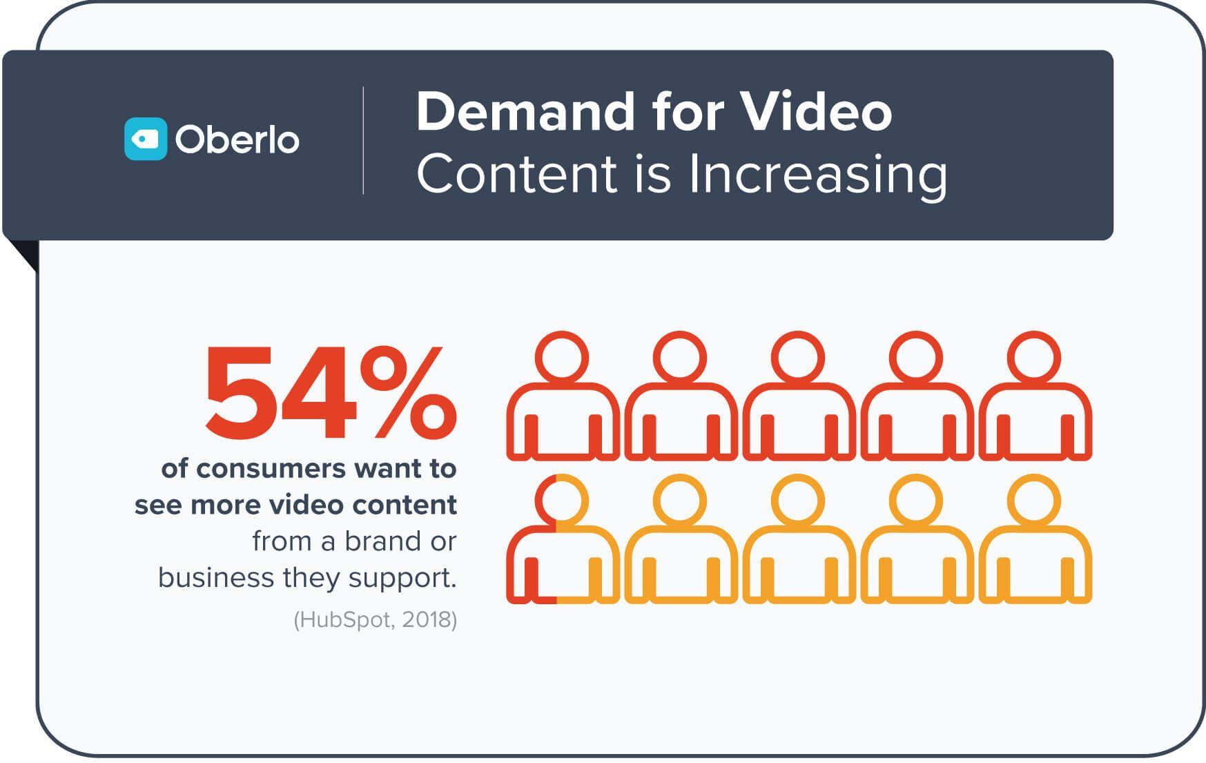 10 Video Marketing Statistics for 2020 [May 2020] | Digital marketing trends, Video marketing, Video marketing strategies