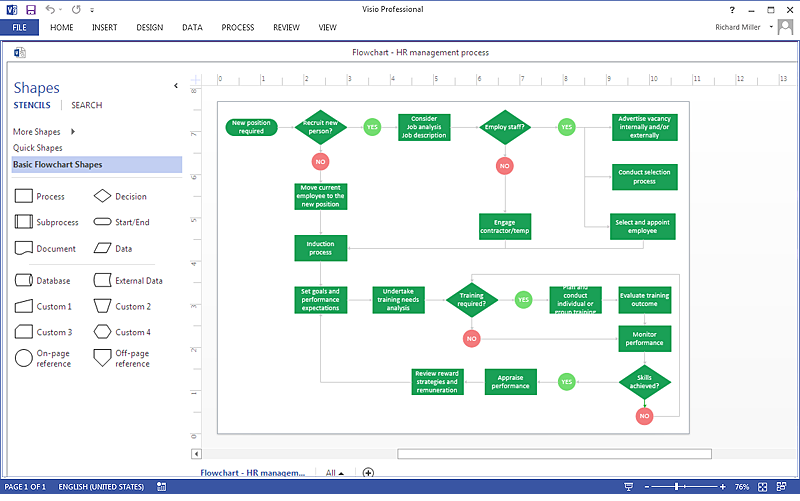 Pin By Paul On Agile Pinterest Chart Design Flow Chart Template