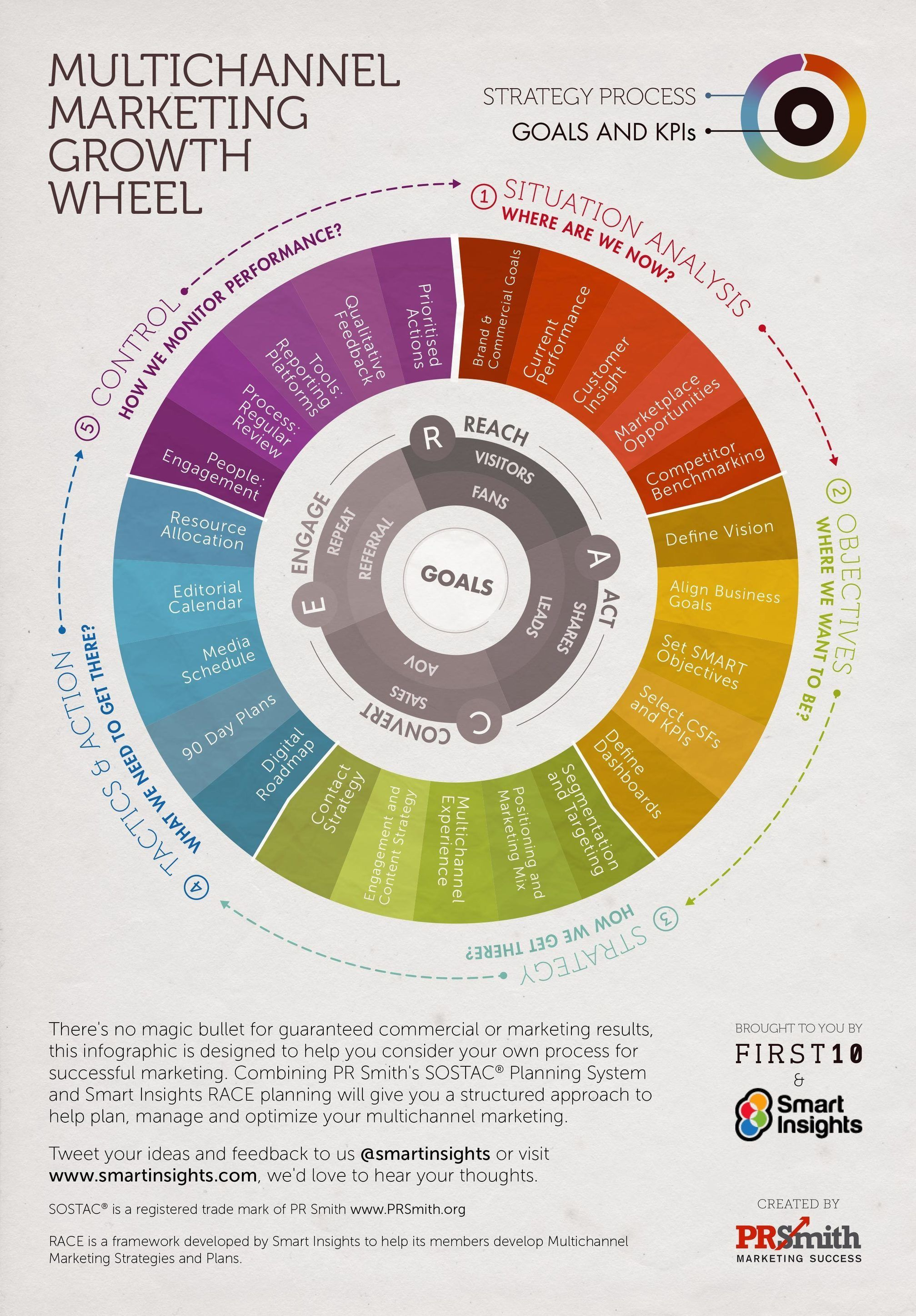 The Multichannel Marketing Plan Growth Wheel Infographic  Business