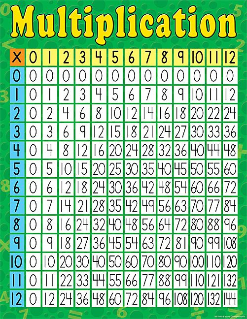 Multiplication Chart  Multiplication Chart And Homeschool