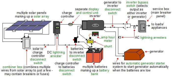 A more complete diagram of an off-grid solar power system ... Off Grid Wiring Diagram Solar Panel Kit on