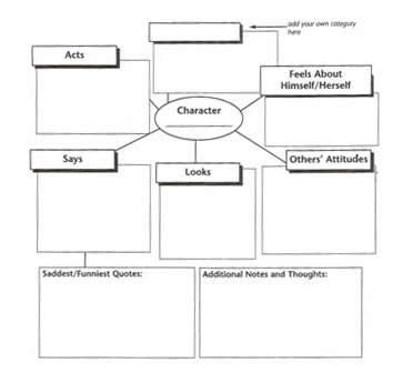 descriptive writing organizer This organizer about the five senses stimulates students to brainstorm specific language and imagery that leads to powerful writing.